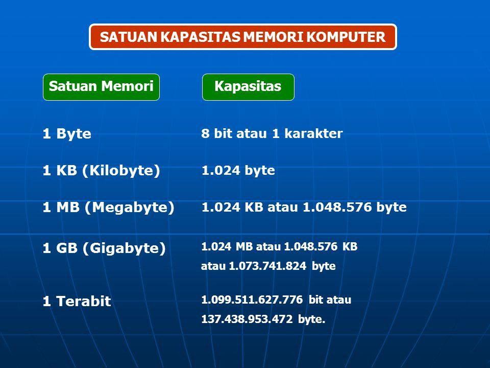 SATUAN WAKTU KECEPATAN PROSES KOMPUTER Satuan Waktu Kecepatan millisecond (ms) ribuan operasi perdetik (1/1.000) microsecond (us) juta operasi perdeti