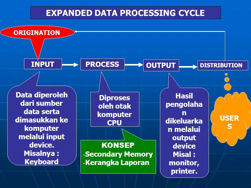 PENGOLAHAN DATA SECARA ELEKTRONIK INPUTPROCESS OUTPUT Data diperoleh dari sumber data serta dimasukkan ke komputer melalui input device. Misalnya : Ke