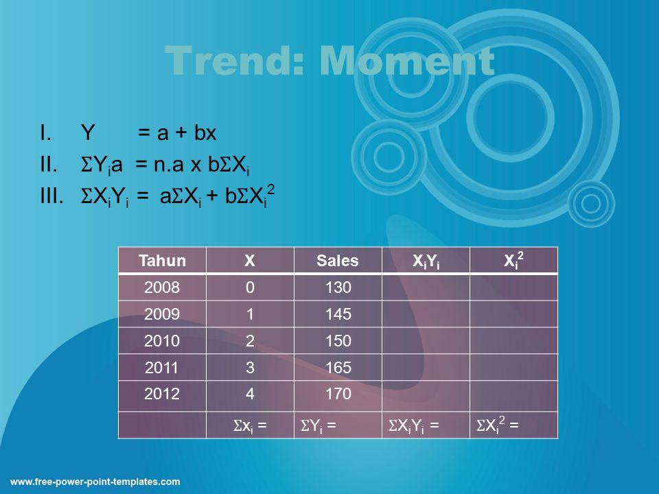 Trend: Moment I.Y = a + bx II. Ʃ Y i a = n.a x b Ʃ X i III. Ʃ X i Y i = a Ʃ X i + b Ʃ X i 2 TahunXSalesXiYiXiYi Xi2Xi2 20080130 20091145 20102150 2011