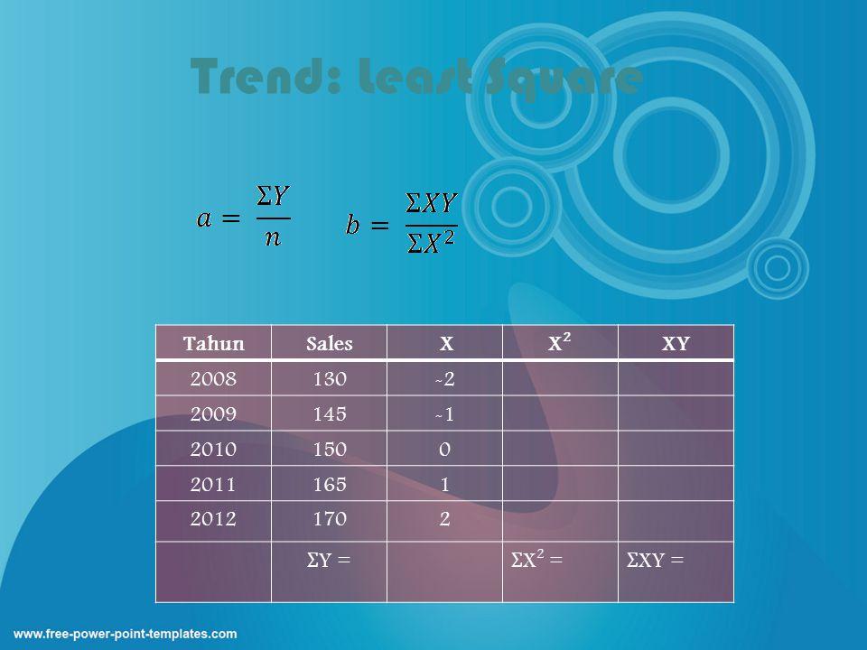 Trend: Least Square TahunSales XX2X2 XY 2008130-2 2009145 20101500 20111651 20121702 Ʃ Y = Ʃ X 2 = Ʃ XY =