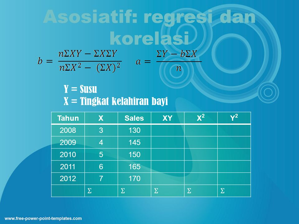 Asosiatif: regresi dan korelasi Y = Susu X = Tingkat kelahiran bayi TahunXSalesXYX2X2 Y2Y2 20083130 20094145 20105150 20116165 20127170 ƩƩƩƩƩ