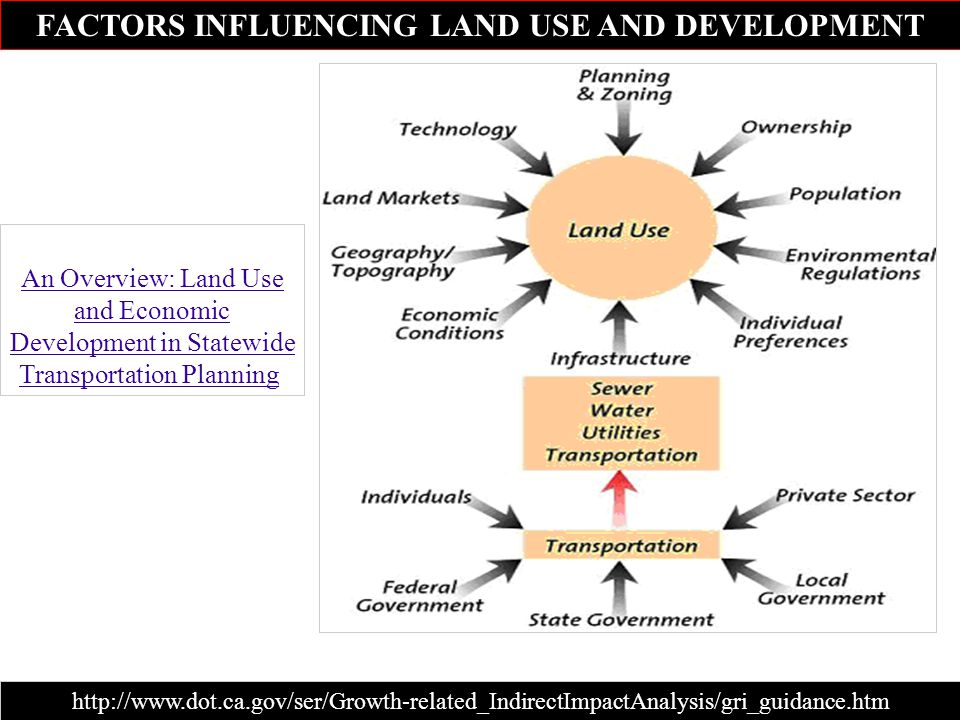 FACTORS INFLUENCING LAND USE AND DEVELOPMENT http://www.dot.ca.gov/ser/Growth-related_IndirectImpactAnalysis/gri_guidance.htm Source: FHWA May 1999. A