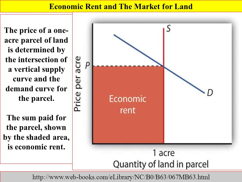 Economic Rent and The Market for Land http://www.web-books.com/eLibrary/NC/B0/B63/067MB63.html The price of a one- acre parcel of land is determined b