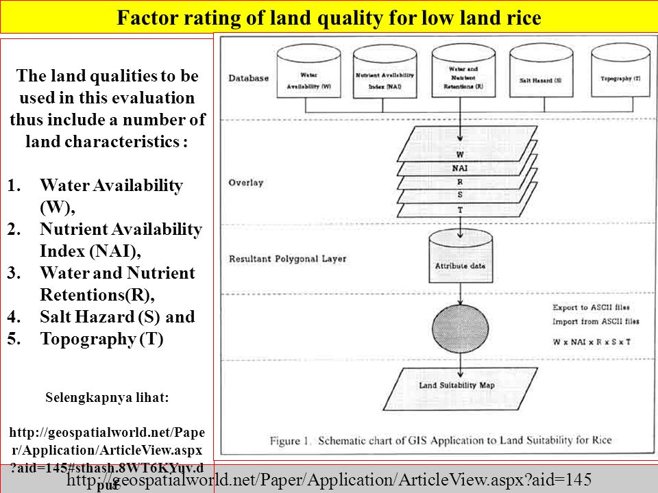 Factor rating of land quality for low land rice http://geospatialworld.net/Paper/Application/ArticleView.aspx?aid=145 The land qualities to be used in