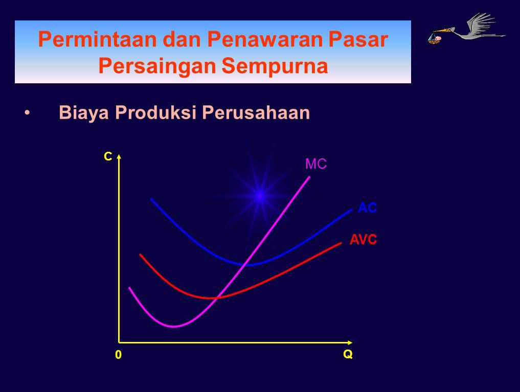 PERMINTAAN Permintaan dan Penawaran Pasar Persaingan Sempurna Biaya Produksi Perusahaan AC AVC MC Q 0 C