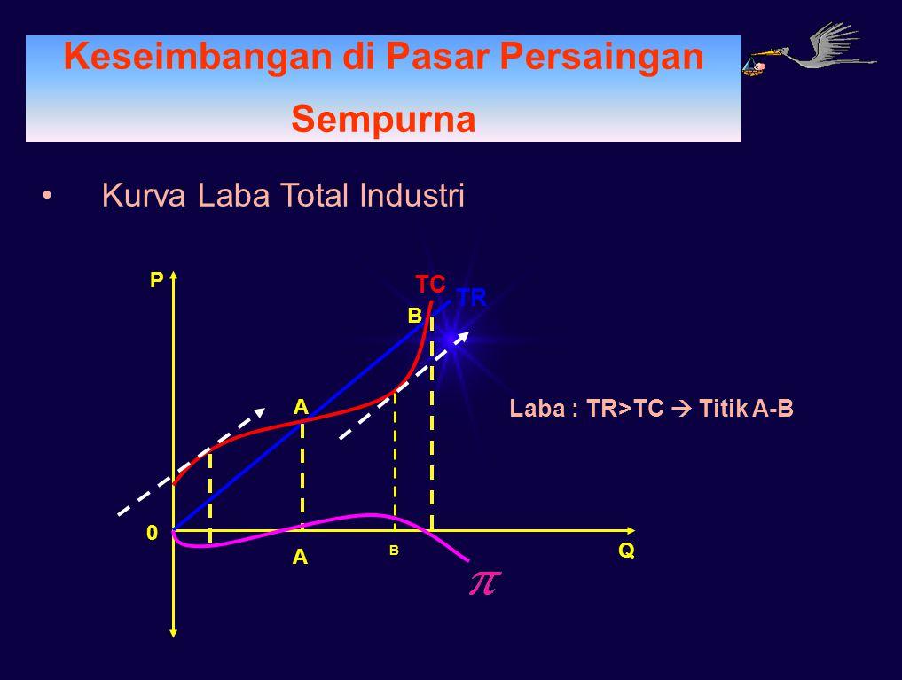 PERMINTAAN Keseimbangan di Pasar Persaingan Sempurna Kurva Laba Total Industri Q 0 P TR TC A B A B Laba : TR>TC  Titik A-B