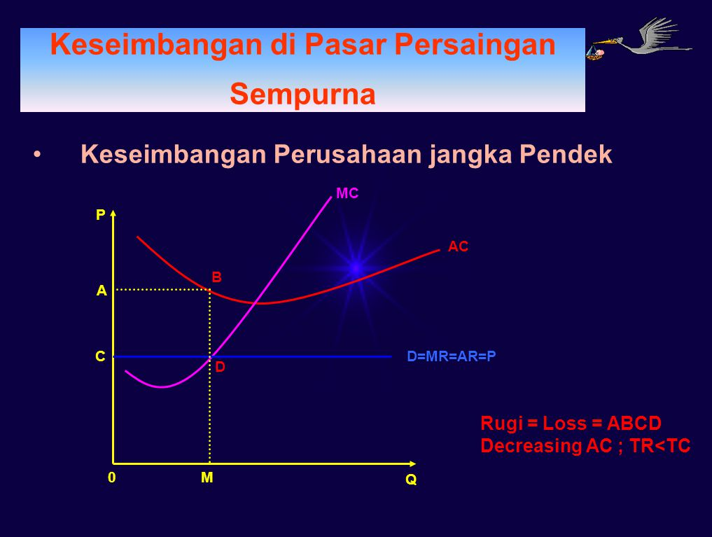 PERMINTAAN Keseimbangan di Pasar Persaingan Sempurna Keseimbangan Perusahaan jangka Pendek D=MR=AR=P Q AC MC 0 P A B C D M Rugi = Loss = ABCD Decreasi