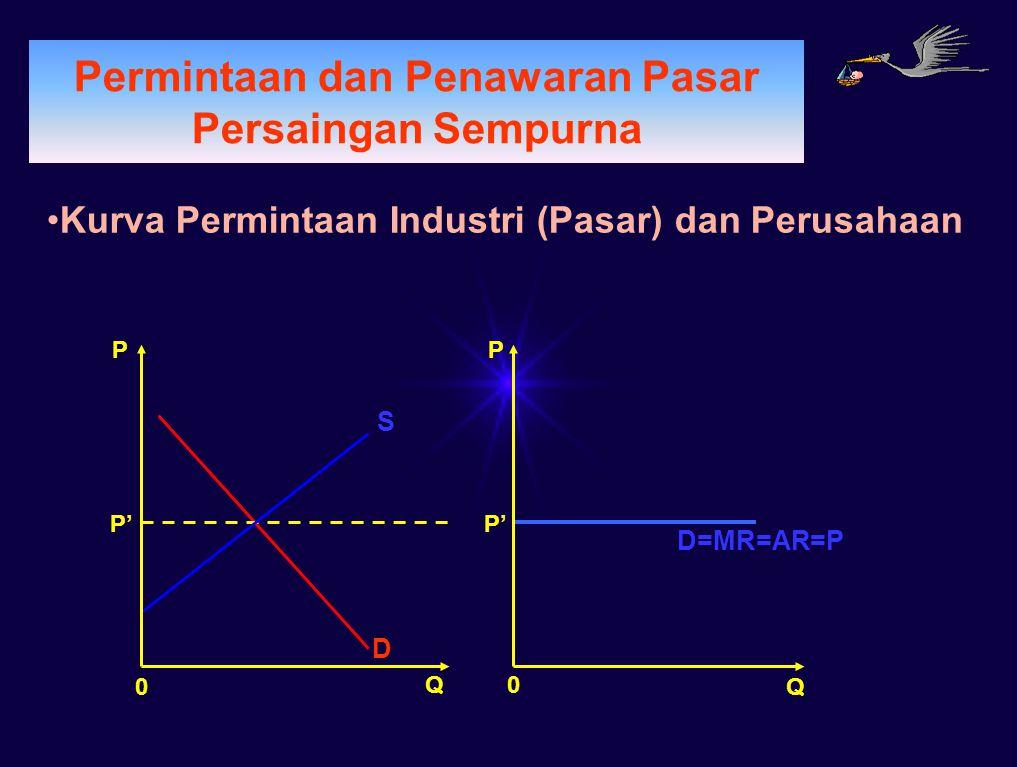 PERMINTAAN Permintaan dan Penawaran Pasar Persaingan Sempurna Penerimaan TR=P.Q Q0 P