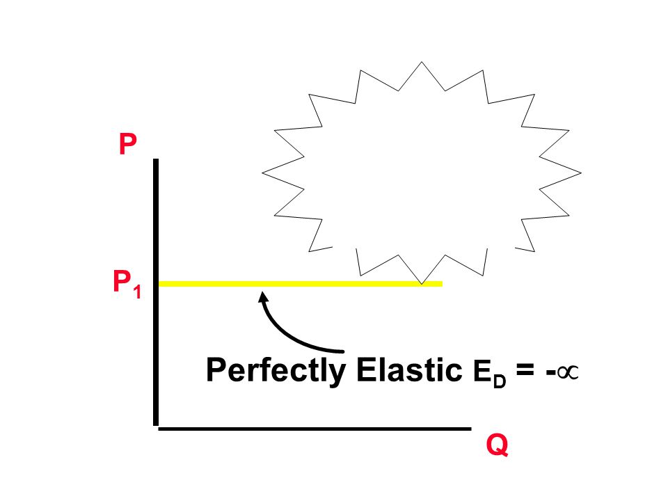 Perfectly Elastic E D = -  P1P1 Peningkatan harga Sedikit akan menyebabkan Permintaan kan menurun secara drastis.