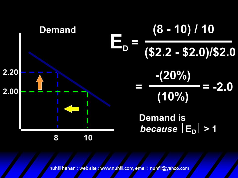 nuhfil hanani : web site : www.nuhfil.com, email : nuhfil@yahoo.com Demand 2.20 2.00 108 EDED (10%) -(20%) = (8 - 10) / 10 = ($2.2 - $2.0)/$2.0 =-2.0 Demand is Elastic because  E D  > 1
