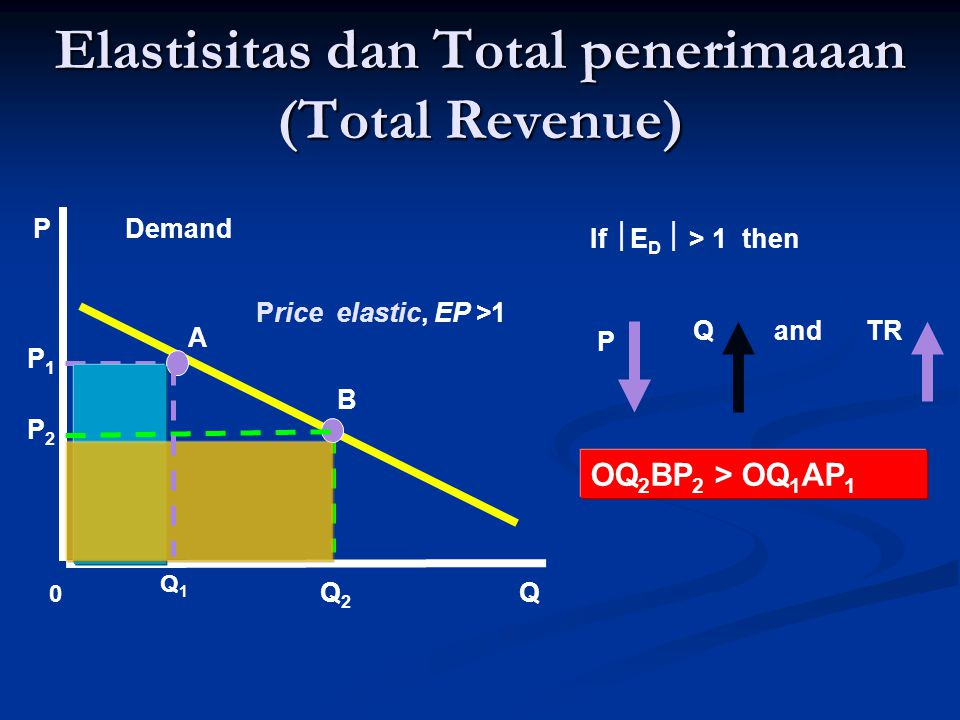 Elastisitas dan Total penerimaaan (Total Revenue) If  E D  > 1 then P QandTR A B DemandP Q P1P1 P2P2 Q1Q1 Q2Q2 Price elastic, EP >1 0 OQ 2 BP 2 > OQ 1 AP 1