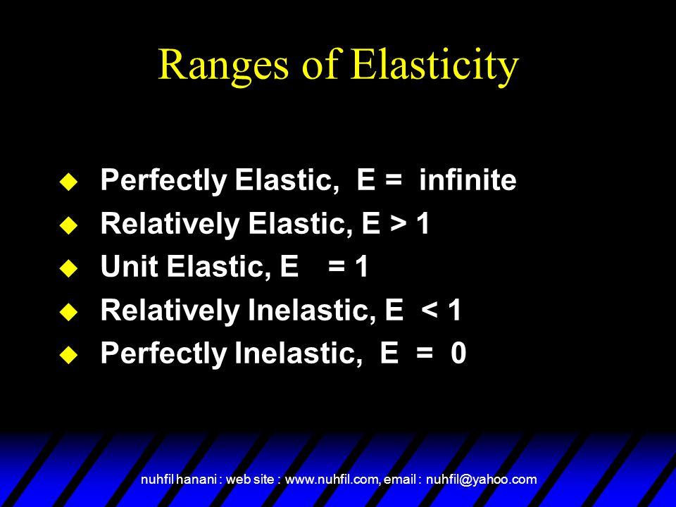 nuhfil hanani : web site : www.nuhfil.com, email : nuhfil@yahoo.com Ranges of Elasticity  Perfectly Elastic, E = infinite  Relatively Elastic, E > 1  Unit Elastic, E= 1  Relatively Inelastic, E < 1  Perfectly Inelastic, E = 0