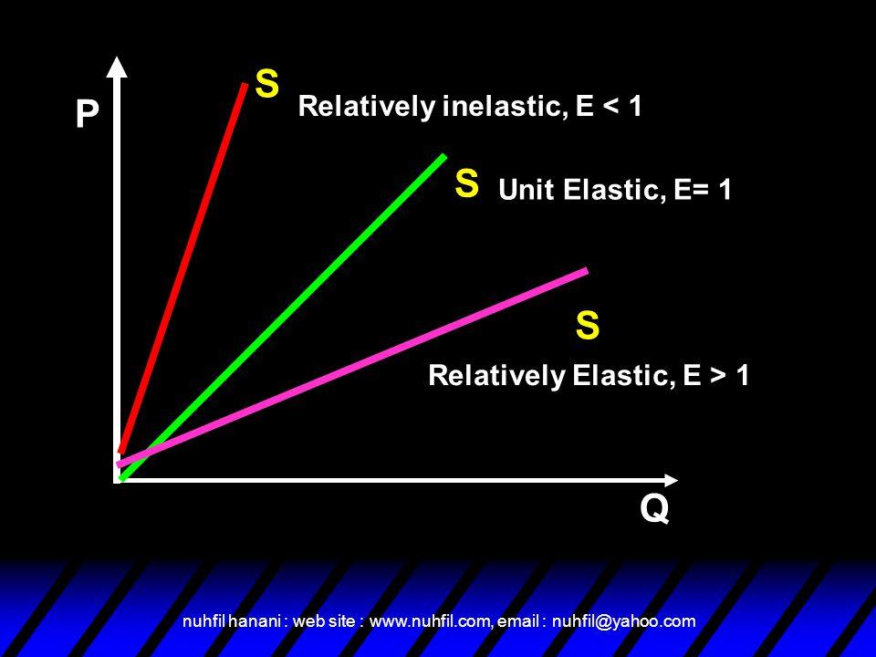 nuhfil hanani : web site : www.nuhfil.com, email : nuhfil@yahoo.com Unit Elastic, E= 1 P Q S S S Relatively Elastic, E > 1 Relatively inelastic, E < 1