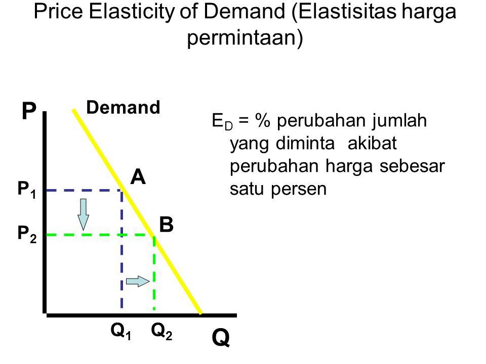 Price Elasticity of Demand (Elastisitas harga permintaan) E D = % perubahan jumlah yang diminta akibat perubahan harga sebesar satu persen A B Demand P Q P1P1 P2P2 Q1Q1 Q2Q2