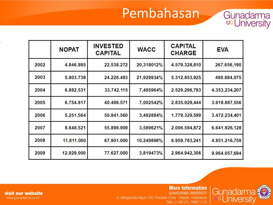Kesimpulan Berdasarkan perhitungan kinerja keuangan PT.