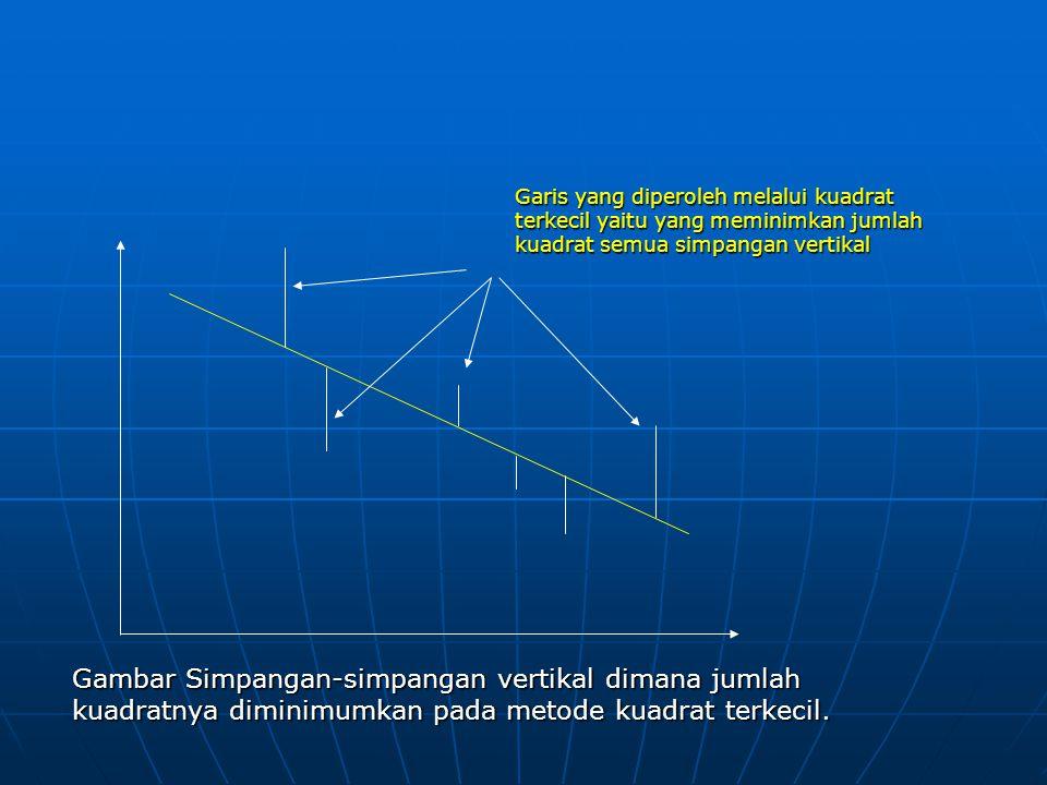 Garis yang diperoleh melalui kuadrat terkecil yaitu yang meminimkan jumlah kuadrat semua simpangan vertikal Gambar Simpangan-simpangan vertikal dimana