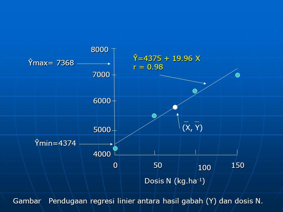 Uji beda nyata β b 19.96 tb = --------------- = -------------------- = 7.94* (berbeda nyata) (√s / ∑x)(√ 78.921 / 12500) (√s 2 y.x / ∑x 2 )(√ 78.921 / 12500) (∑xiyi) (∑xiyi) 2 (249475) 2 S = ∑yi – ∑xi S 2 y.x = ∑yi 2 – ∑xi 2 5136864 - 12500 ---------------------- = --------------------------------------- = 78.921 n – 24 – 2 n – 24 – 2 t tabel 5%, db 2 = 4.303 dan t tabel 1%, db 2) = 9.925 t tabel 5%, db 2 = 4.303 dan t tabel 1%, db 2) = 9.925 Nilai tb lebih besar dari t tabel (5%) dan lebih kecil dari t tabel (1%), menunjukkan bahwa respons linier hasil padi berubah dengan dosis N dalam rentang 0 sampai 150 kg.ha berbeda nyata pada taraf nyata 5%.