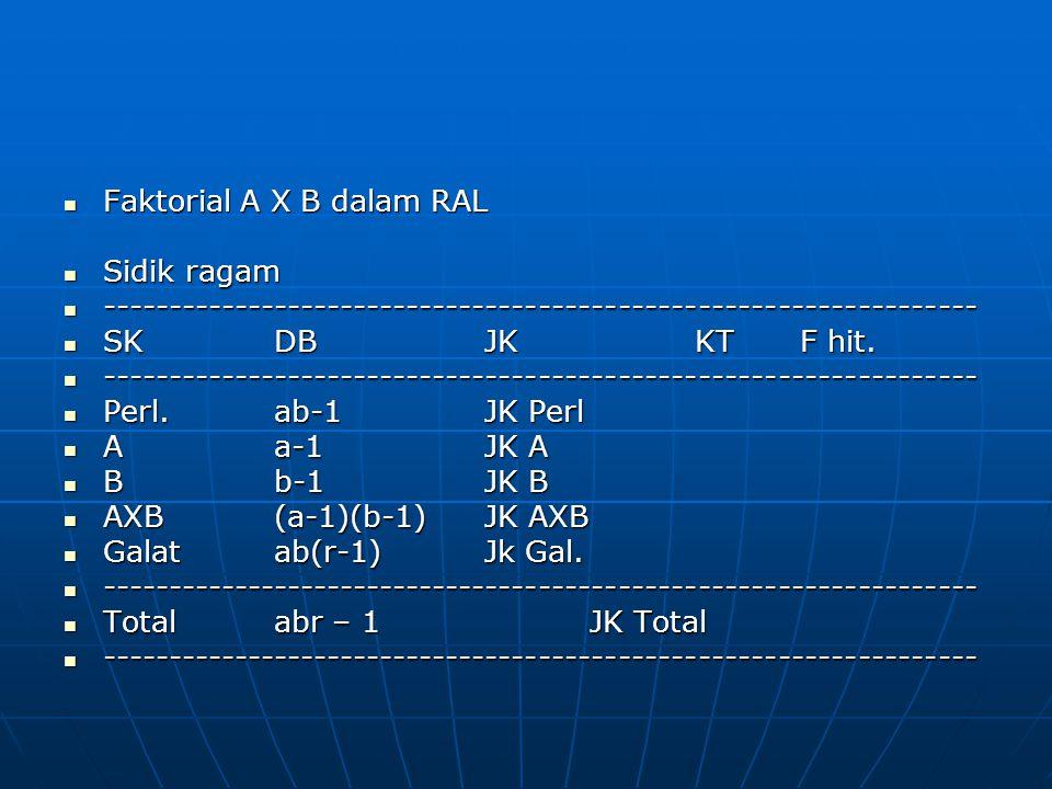 Faktorial A X B dalam RAL Faktorial A X B dalam RAL Sidik ragam Sidik ragam ------------------------------------------------------------------ -------