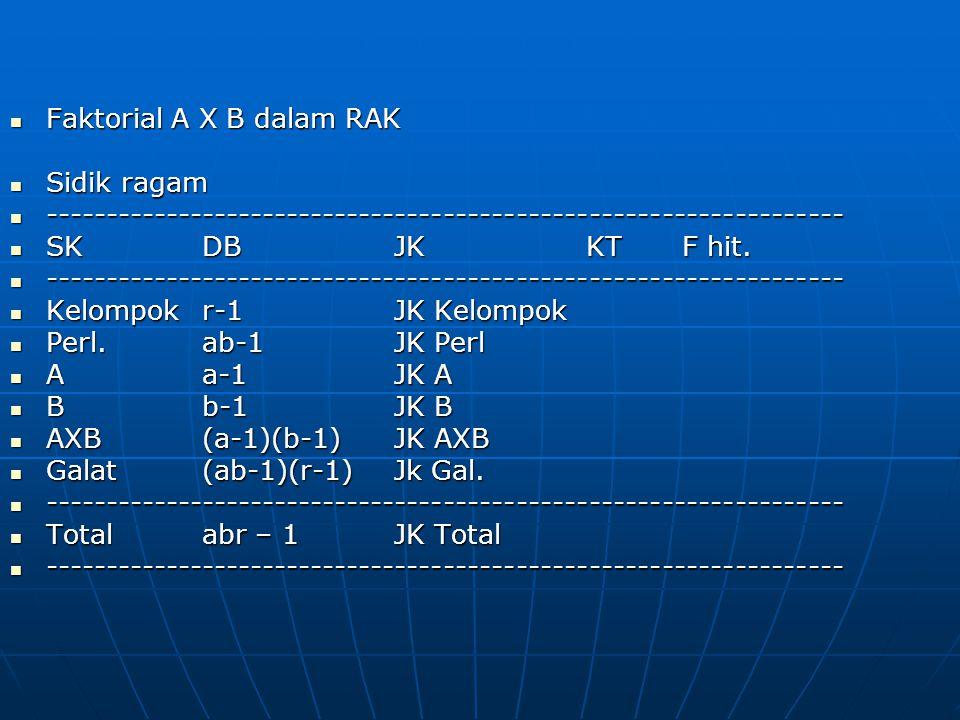 Faktorial A X B dalam RAK Faktorial A X B dalam RAK Sidik ragam Sidik ragam ------------------------------------------------------------------ -------