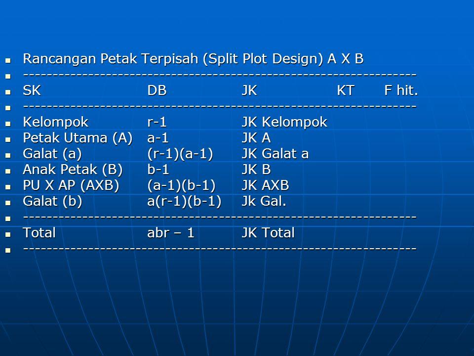 Rancangan Petak Terpisah (Split Plot Design) A X B Rancangan Petak Terpisah (Split Plot Design) A X B ------------------------------------------------