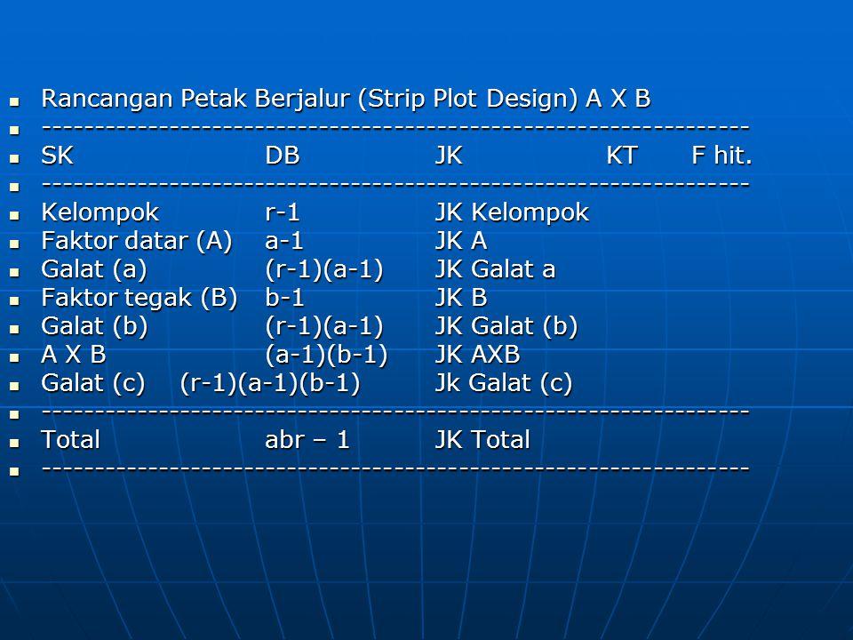 Rancangan Petak Berjalur (Strip Plot Design) A X B Rancangan Petak Berjalur (Strip Plot Design) A X B ------------------------------------------------