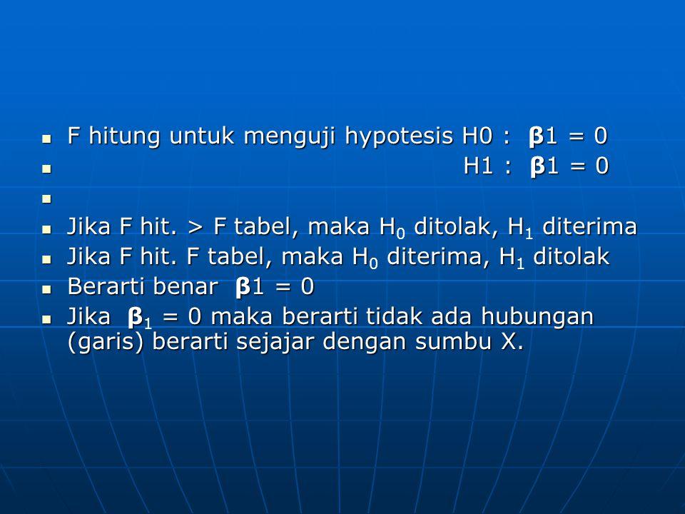 F hitung untuk menguji hypotesis H0 : β1 = 0 F hitung untuk menguji hypotesis H0 : β1 = 0 H1 : β1 = 0 H1 : β1 = 0 Jika F hit. > F tabel, maka H ditola