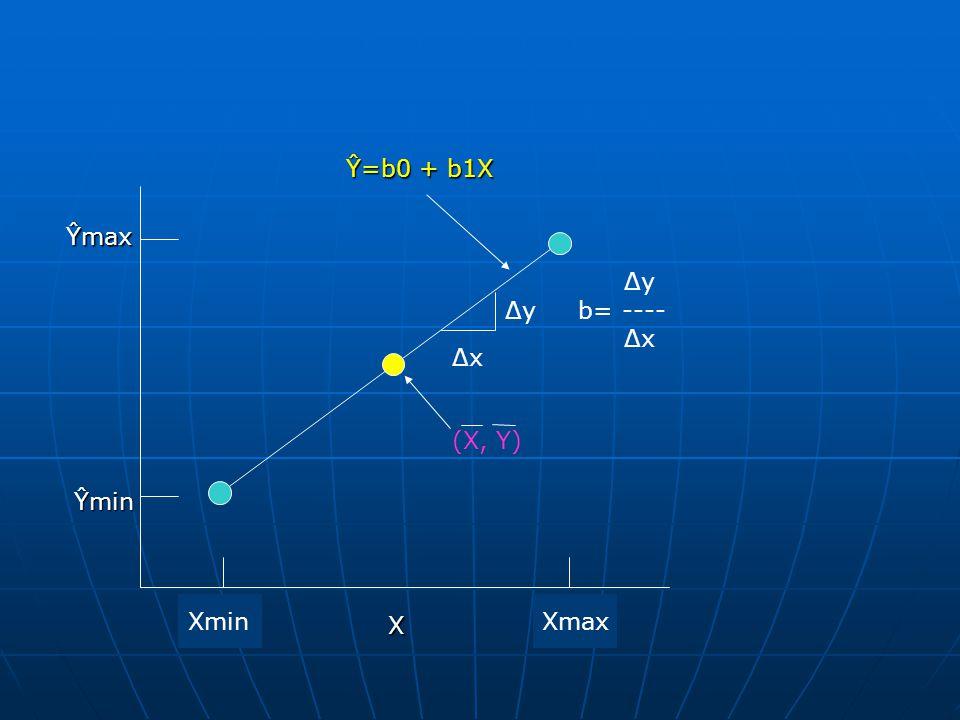 Xmax Ŷmin Ŷmax Xmin ΔxΔx (X, Y) Δy Δy b= ---- Δx Ŷ=b0 + b1X X