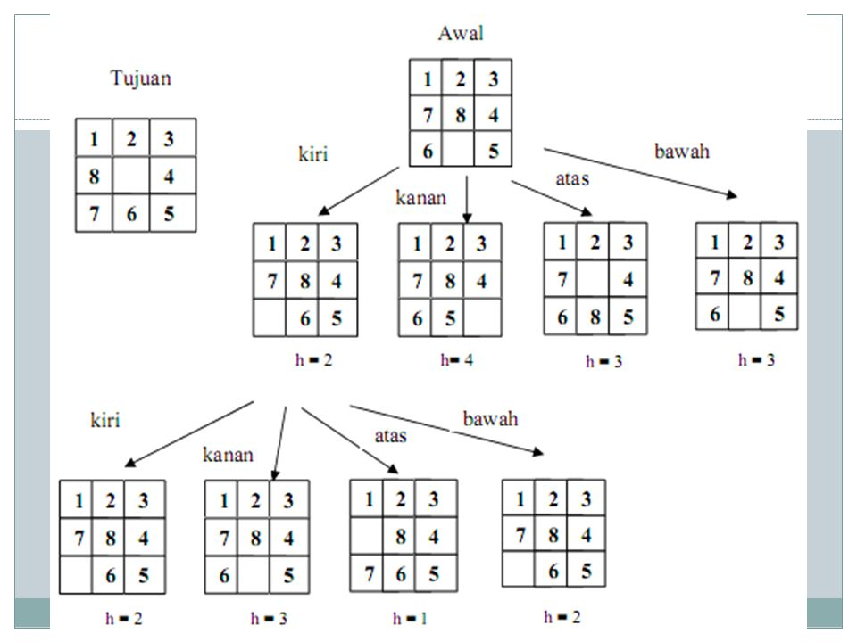 Algoritma Buat sebuah antrian, inisialisasi node pertama dengan root dari tree Bila node pertama, jika ≠ GOAL, node dihapus dan diganti dengan anak-anaknya.