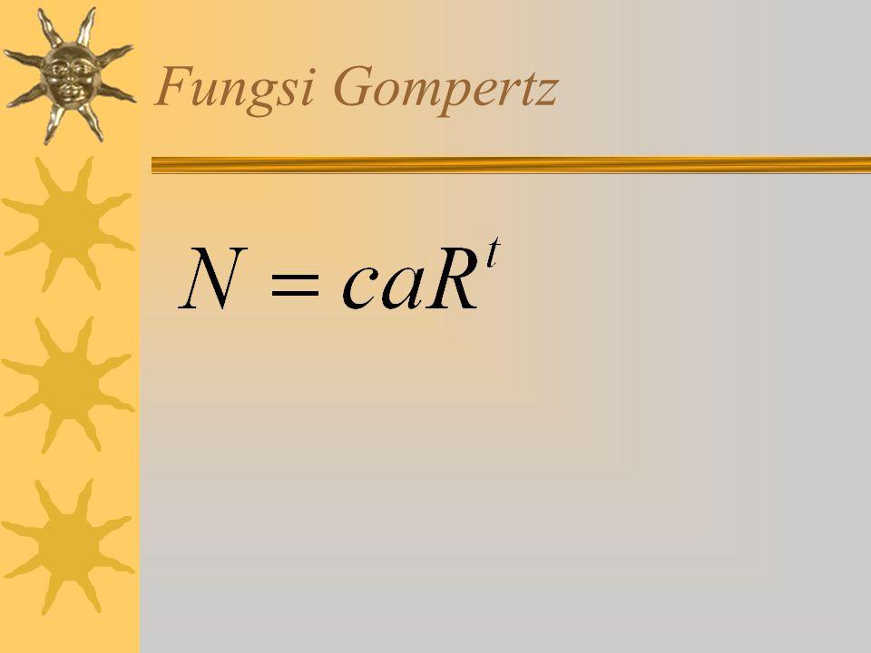 Fungsi Gompertz