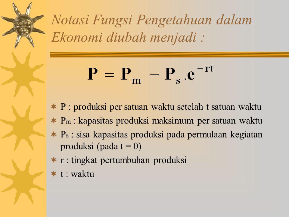 Notasi Fungsi Pengetahuan dalam Ekonomi diubah menjadi :  P : produksi per satuan waktu setelah t satuan waktu  P m : kapasitas produksi maksimum per satuan waktu  P s : sisa kapasitas produksi pada permulaan kegiatan produksi (pada t = 0)  r : tingkat pertumbuhan produksi  t : waktu