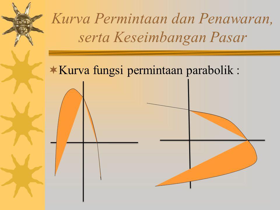 Kurva Permintaan dan Penawaran, serta Keseimbangan Pasar  Kurva fungsi permintaan parabolik :
