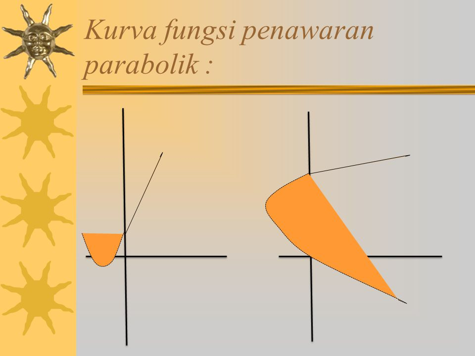 Kurva fungsi penawaran parabolik :
