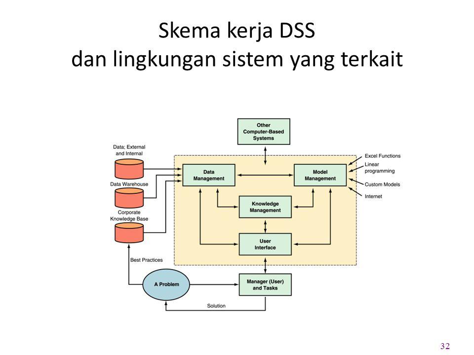 Skema kerja DSS dan lingkungan sistem yang terkait 32