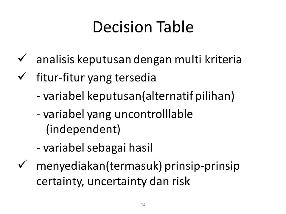 43 Decision Table analisis keputusan dengan multi kriteria fitur-fitur yang tersedia - variabel keputusan(alternatif pilihan) - variabel yang uncontro