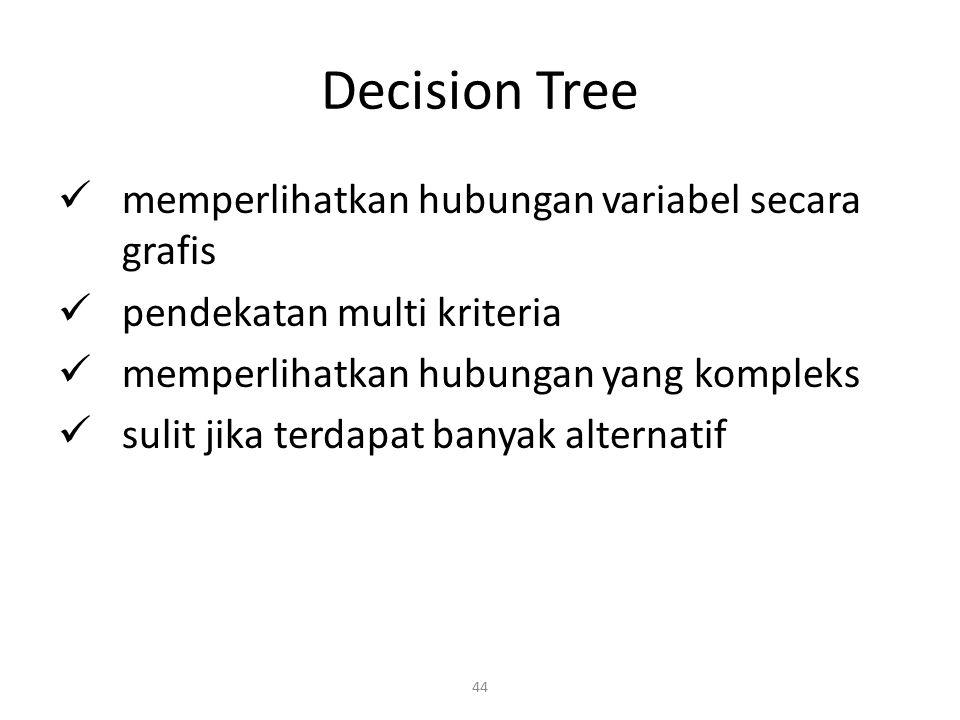 44 Decision Tree memperlihatkan hubungan variabel secara grafis pendekatan multi kriteria memperlihatkan hubungan yang kompleks sulit jika terdapat ba