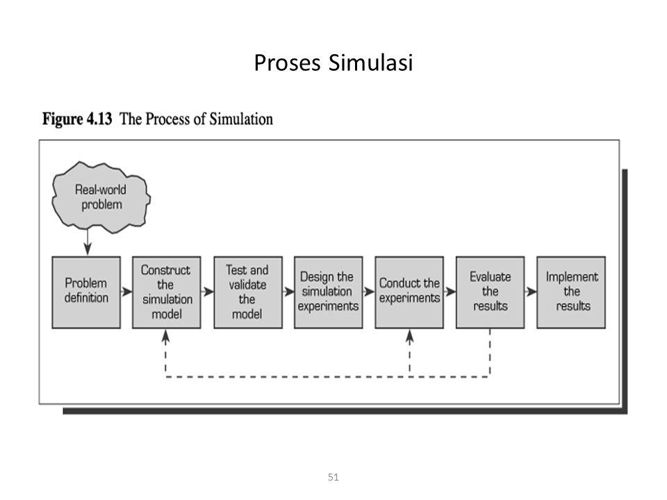 51 Proses Simulasi