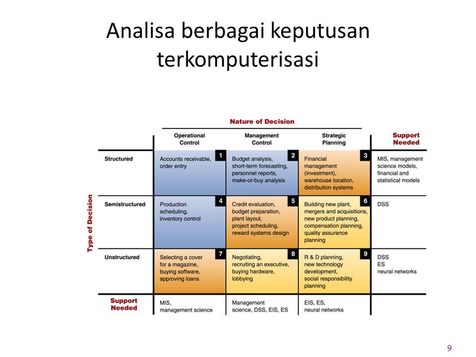 Analisa berbagai keputusan terkomputerisasi 9