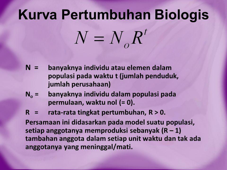 Kurva Pertumbuhan Biologis N = banyaknya individu atau elemen dalam populasi pada waktu t (jumlah penduduk, jumlah perusahaan) N o = banyaknya individ