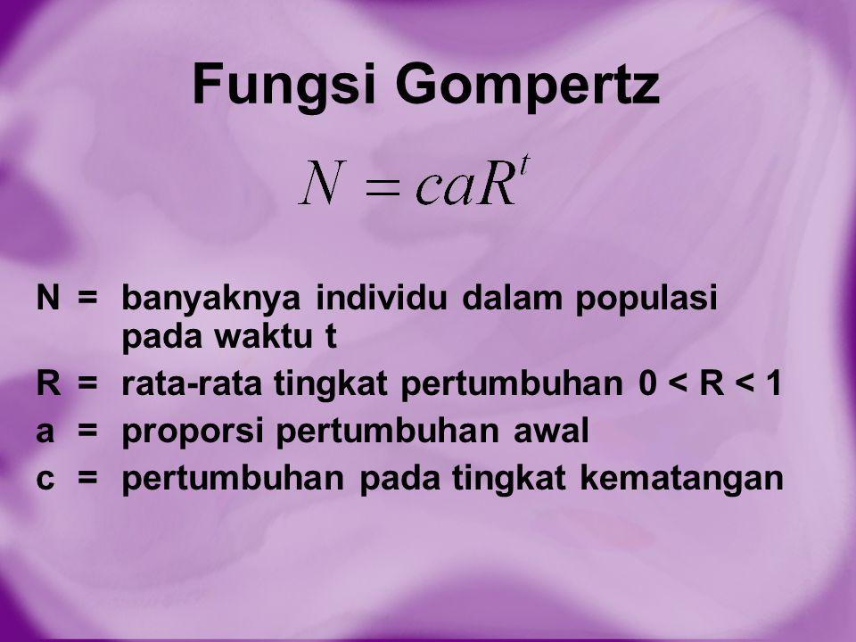 Fungsi Gompertz N =banyaknya individu dalam populasi pada waktu t R =rata-rata tingkat pertumbuhan 0 < R < 1 a =proporsi pertumbuhan awal c =pertumbuh