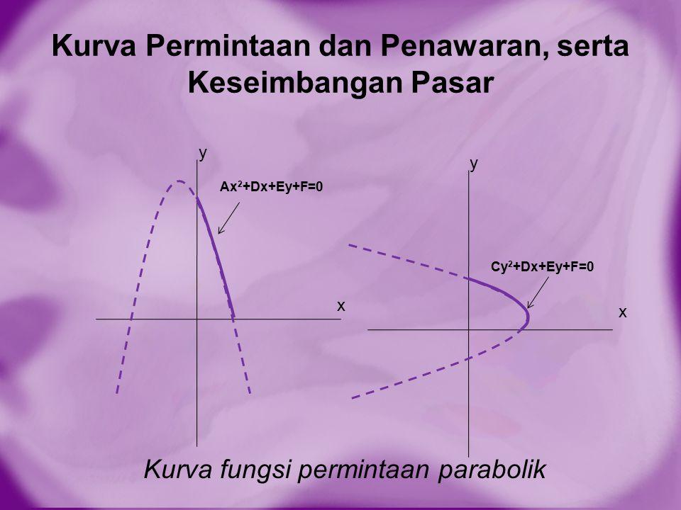 Kurva Permintaan dan Penawaran, serta Keseimbangan Pasar Kurva fungsi permintaan parabolik Ax 2 +Dx+Ey+F=0 Cy 2 +Dx+Ey+F=0 x y y x