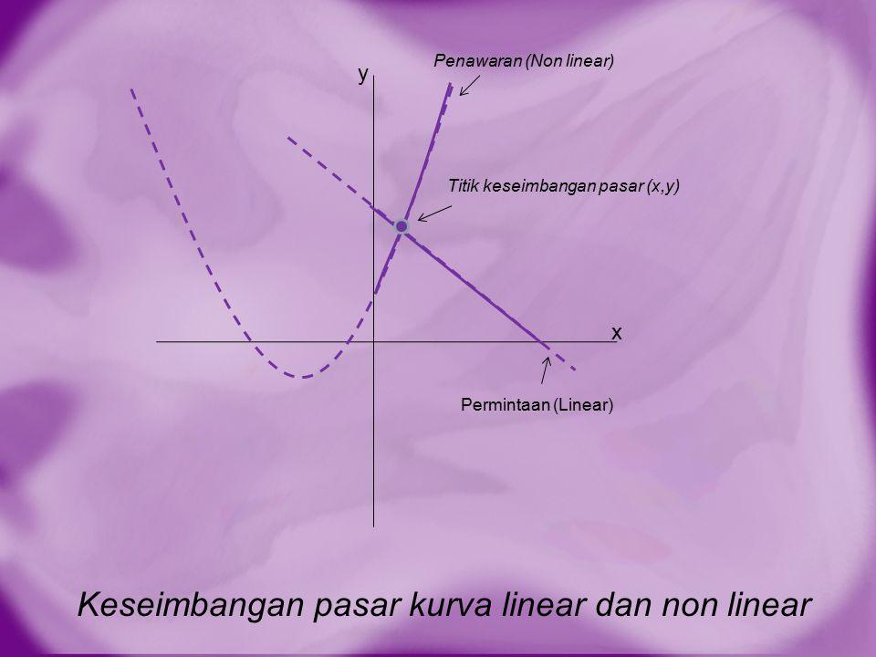Keseimbangan pasar kurva linear dan non linear x y Permintaan (Linear) Penawaran (Non linear) Titik keseimbangan pasar (x,y)