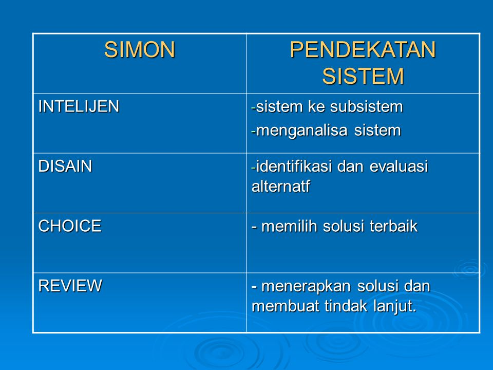 SIMON PENDEKATAN SISTEM INTELIJEN - sistem ke subsistem - menganalisa sistem DISAIN - identifikasi dan evaluasi alternatf CHOICE - memilih solusi terbaik REVIEW - menerapkan solusi dan membuat tindak lanjut.