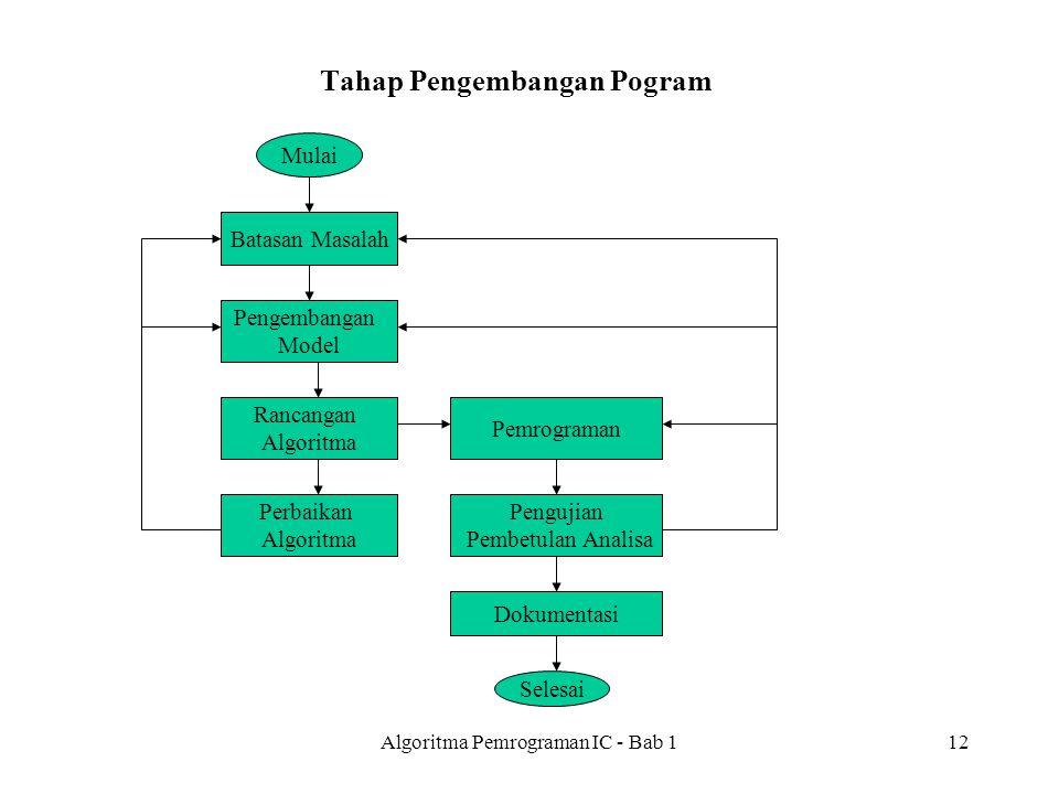 Algoritma Pemrograman IC - Bab 112 Tahap Pengembangan Pogram Mulai Batasan Masalah Pengembangan Model Rancangan Algoritma Perbaikan Algoritma Pemrograman Pengujian Pembetulan Analisa Dokumentasi Selesai