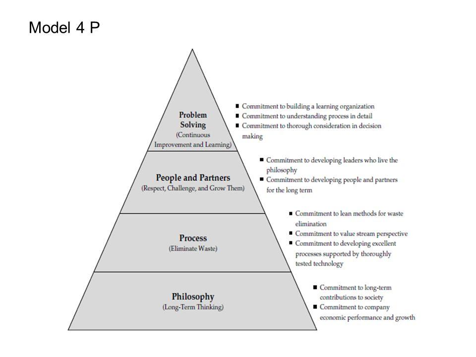  BAGIAN II : PROSES YANG BENAR AKAN MEMBERIKAN HASIL YANG BENAR Prinsip 2.