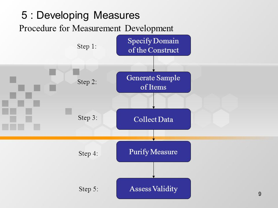 9 Procedure for Measurement Development Specify Domain of the Construct Generate Sample of Items Collect Data Purify Measure Assess Validity Step 1: Step 2: Step 3: Step 4: Step 5: 5 : Developing Measures