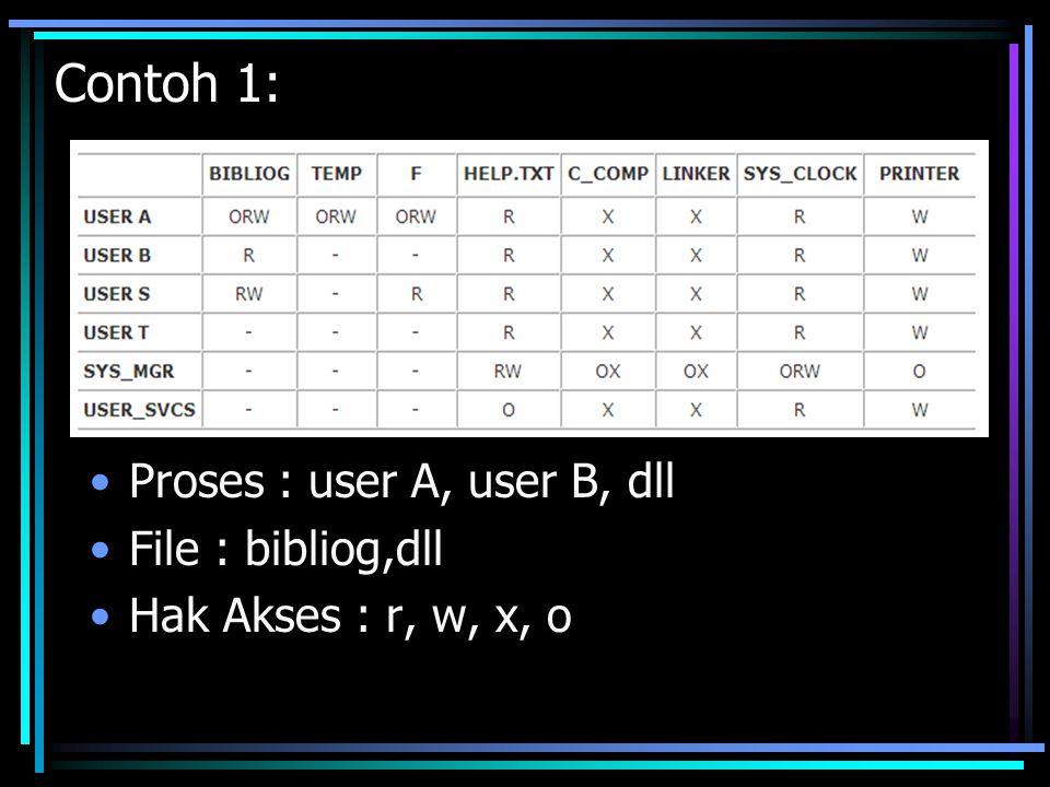 Contoh 2: Proses: p,q File : f,g Hak akses : r, w, x, o
