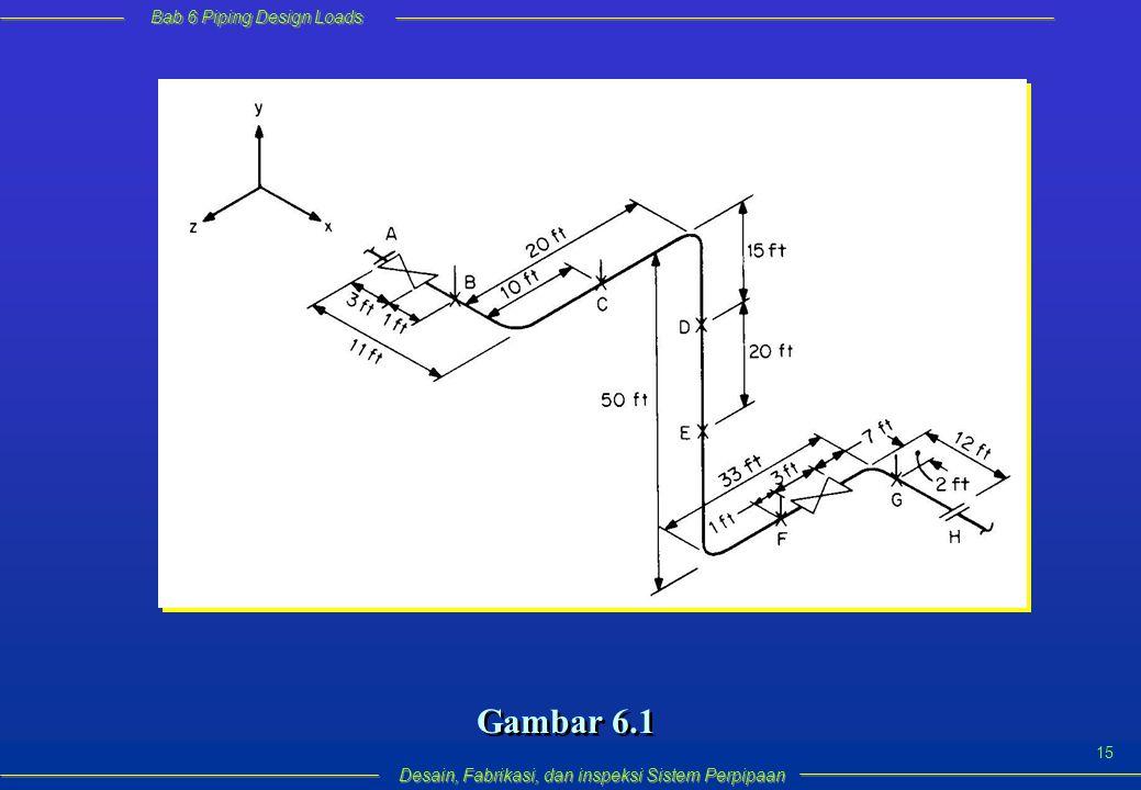 Bab 6 Piping Design Loads Desain, Fabrikasi, dan inspeksi Sistem Perpipaan 15 Gambar 6.1