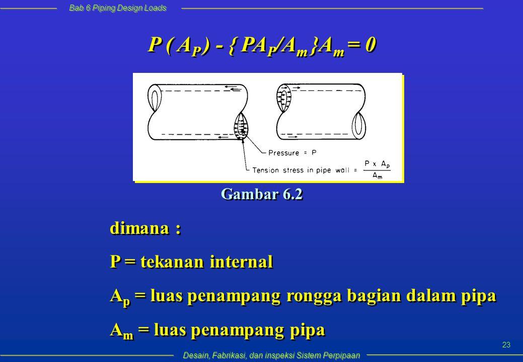 Bab 6 Piping Design Loads Desain, Fabrikasi, dan inspeksi Sistem Perpipaan 23 P ( A P ) - { PA P /A m }A m = 0 Gambar 6.2 dimana : P = tekanan internal A p = luas penampang rongga bagian dalam pipa A m = luas penampang pipa dimana : P = tekanan internal A p = luas penampang rongga bagian dalam pipa A m = luas penampang pipa