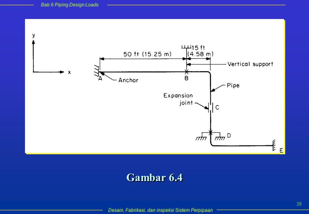 Bab 6 Piping Design Loads Desain, Fabrikasi, dan inspeksi Sistem Perpipaan 28 Gambar 6.4