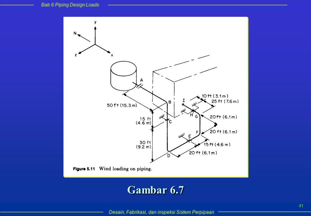 Bab 6 Piping Design Loads Desain, Fabrikasi, dan inspeksi Sistem Perpipaan 41 Gambar 6.7